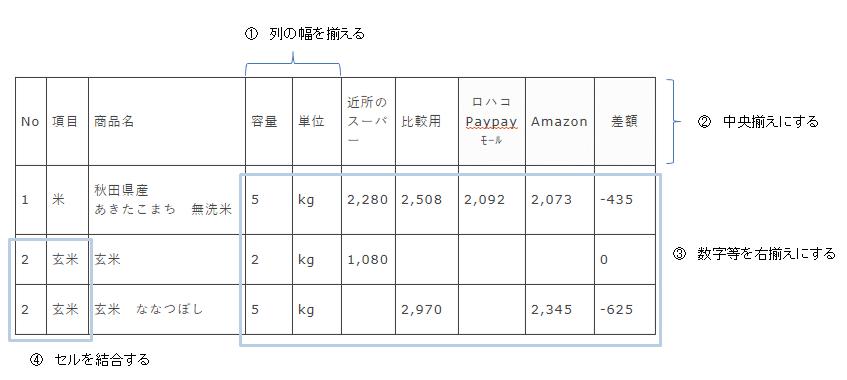 表の作り方5